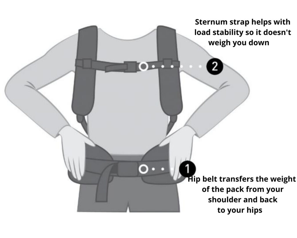 Best backpack for backpain: Image with a sternum and waist strap